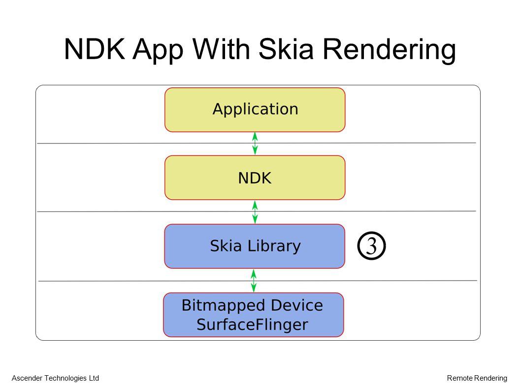 NDK App With Skia Rendering Ascender Technologies LtdRemote Rendering