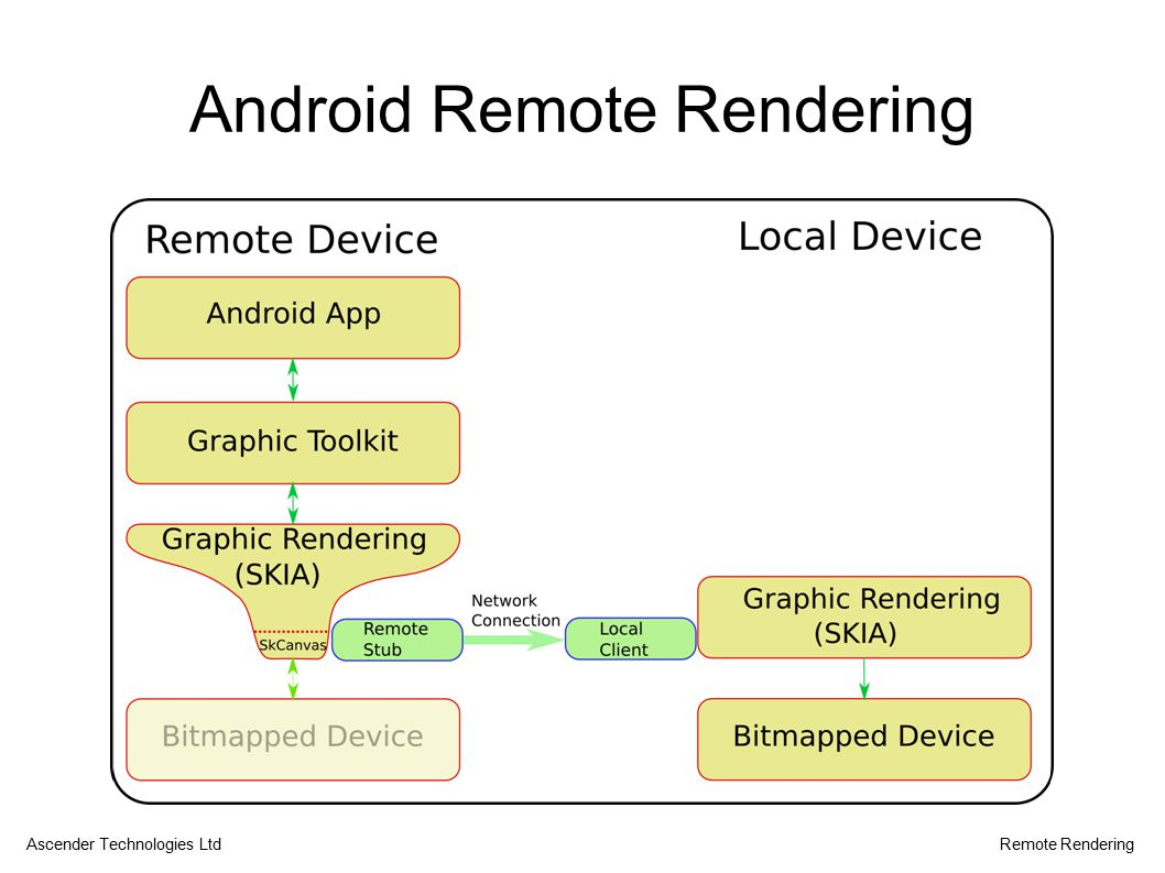 Android Remote Rendering Ascender Technologies LtdRemote Rendering