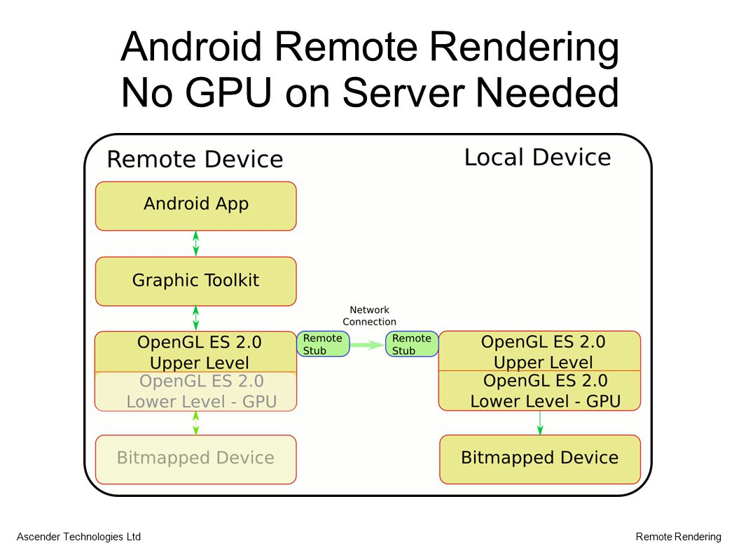 Android Remote Rendering No GPU on Server Needed Ascender Technologies LtdRemote Rendering