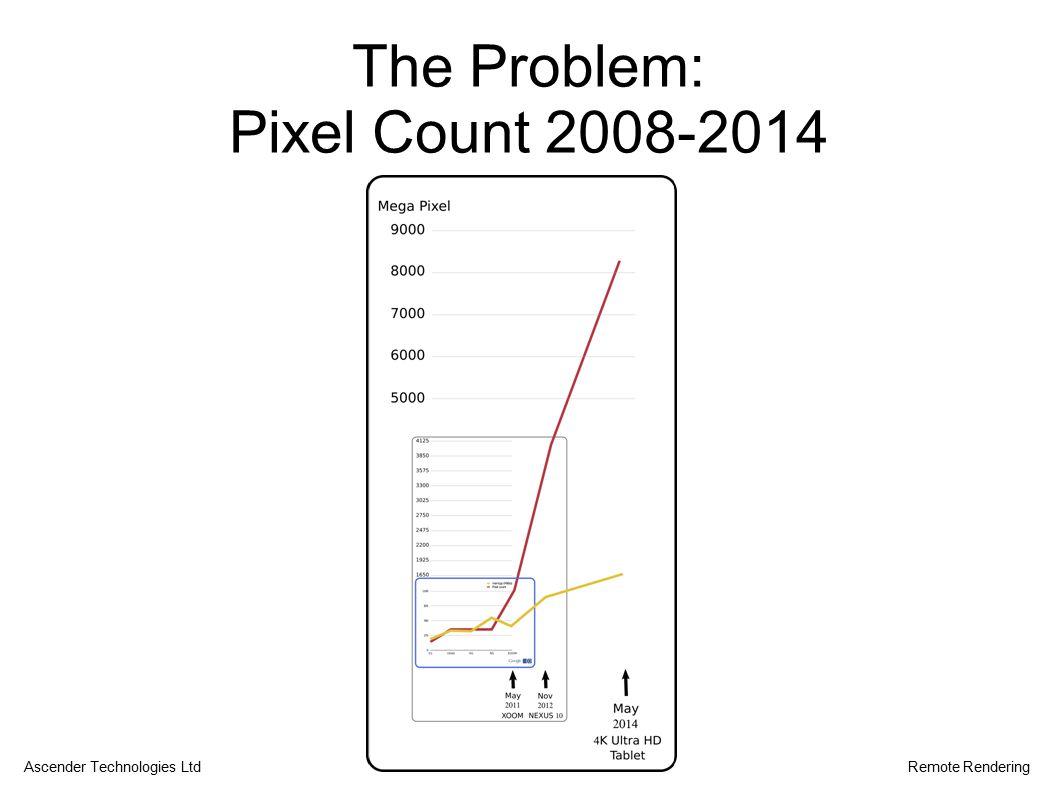 The Problem: Pixel Count 2008-2014 Ascender Technologies LtdRemote Rendering