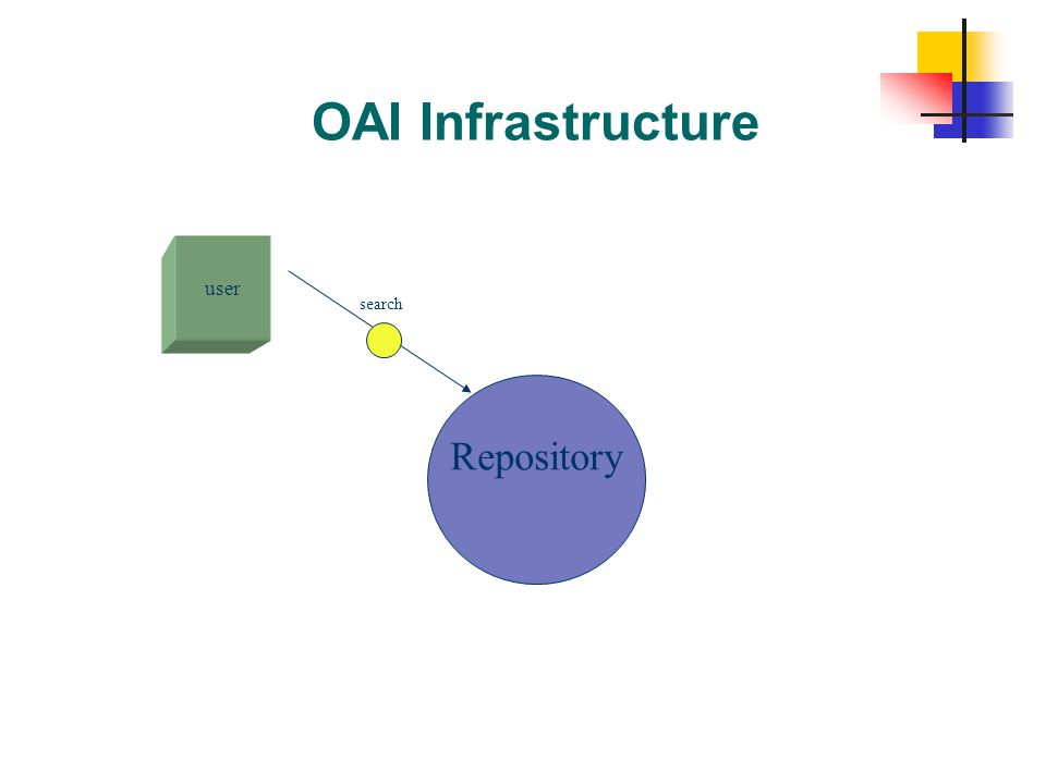 OAI Infrastructure user Repository search