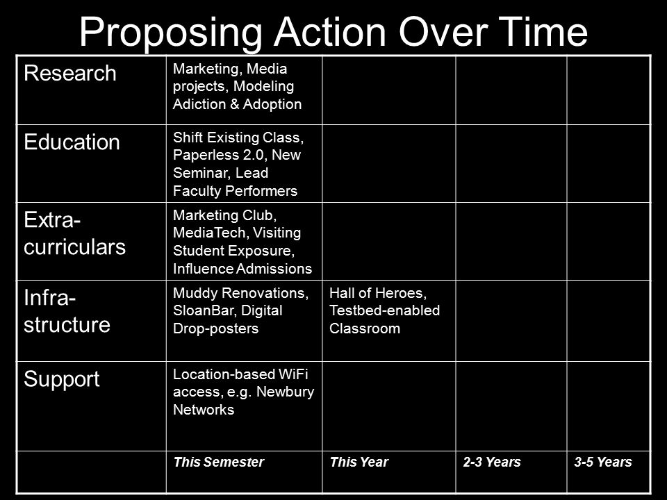 Proposing Action Over Time Research Marketing, Media projects, Modeling Adiction & Adoption Education Shift Existing Class, Paperless 2.0, New Seminar, Lead Faculty Performers Extra- curriculars Marketing Club, MediaTech, Visiting Student Exposure, Influence Admissions Infra- structure Muddy Renovations, SloanBar, Digital Drop-posters Hall of Heroes, Testbed-enabled Classroom Support Location-based WiFi access, e.g.