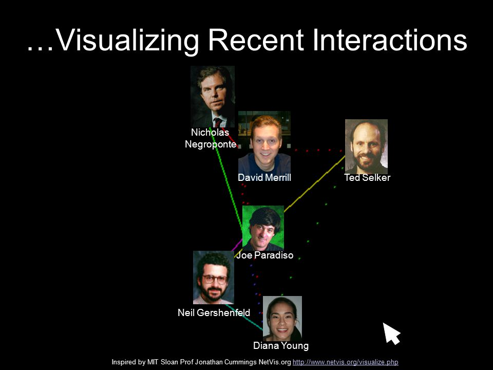Ted Selker Nicholas Negroponte Joe Paradiso Neil Gershenfeld Diana Young …Visualizing Recent Interactions David Merrill Inspired by MIT Sloan Prof Jonathan Cummings NetVis.org http://www.netvis.org/visualize.phphttp://www.netvis.org/visualize.php