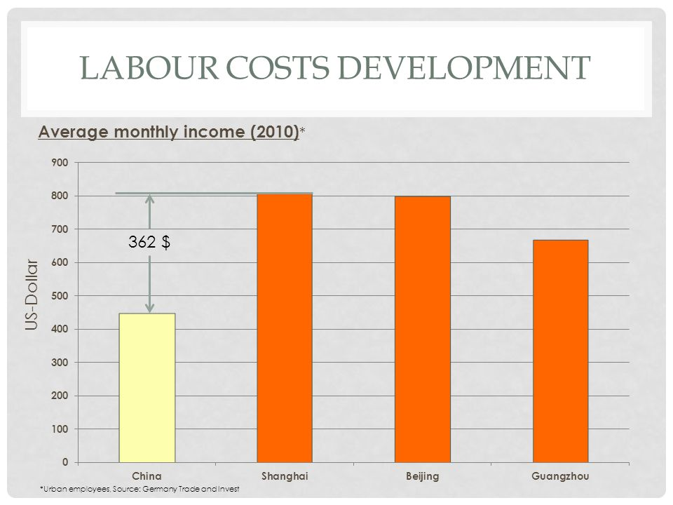 LABOUR COSTS DEVELOPMENT US-Dollar Average monthly income (2010) * 362 $ *Urban employees, Source: Germany Trade and Invest