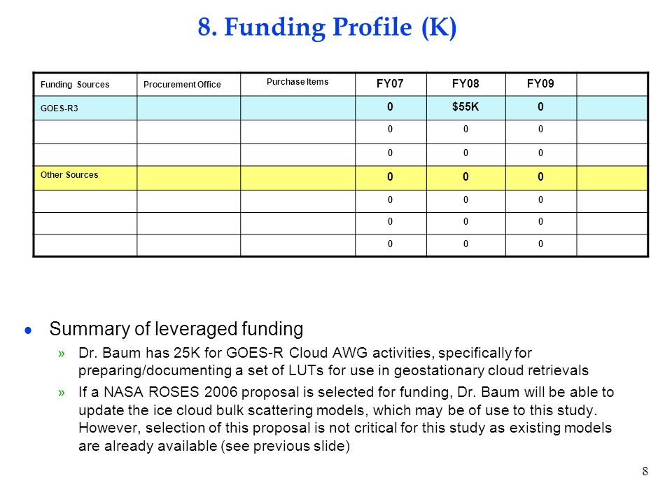 8 8. Funding Profile (K)  Summary of leveraged funding »Dr.