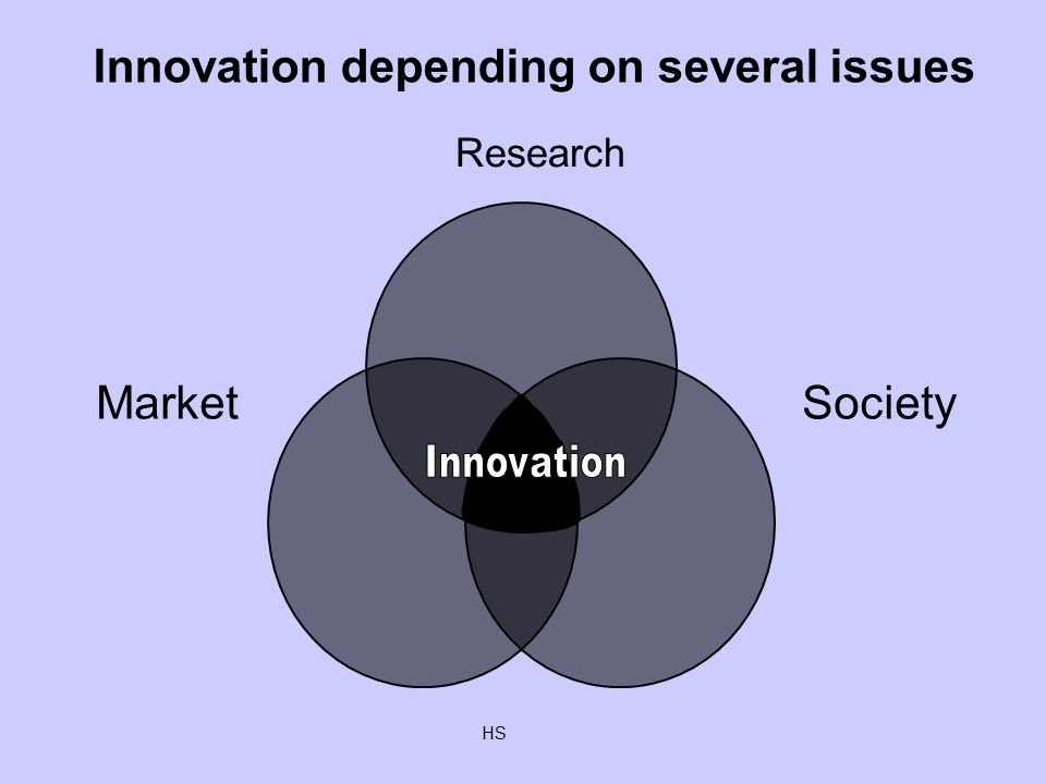 HS Innovation depending on several issues Research MarketSociety