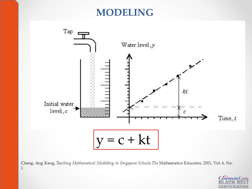 y = c + kt Cheng, Ang Keng, Teaching Mathematical Modelling in Singapore Schools,The Mathematics Educator, 2001, Vol.
