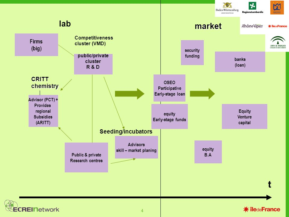 4 CRITT chemistry lab market Competitiveness cluster (VMD) t Seeding/incubators Advisor (PCT) + Provides regional Subsidies (ARITT) public/private cluster R & D Advisors skill – market planing Public & private Research centres Firms (big) OSEO Participative Early-stage loan equity Early-stage funds equity B.A Equity Venture capital banks (loan) security funding
