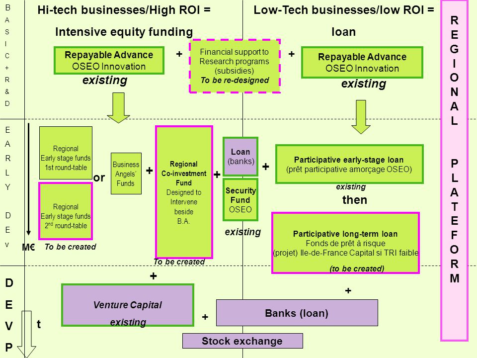 9 Main-streaming eco-innovation into the whole local economy  Because thousands of small companies have to adapt themselves to the change of the recent environmental rules : what is at stake is their chance of surviving or continuing (transmission).