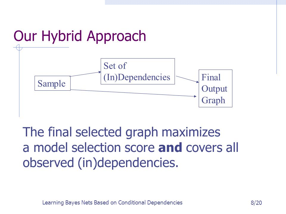 Learning Bayes Nets Based on Conditional Dependencies 8/20 Our Hybrid Approach Sample Set of (In)Dependencies Final Output Graph The final selected graph maximizes a model selection score and covers all observed (in)dependencies.