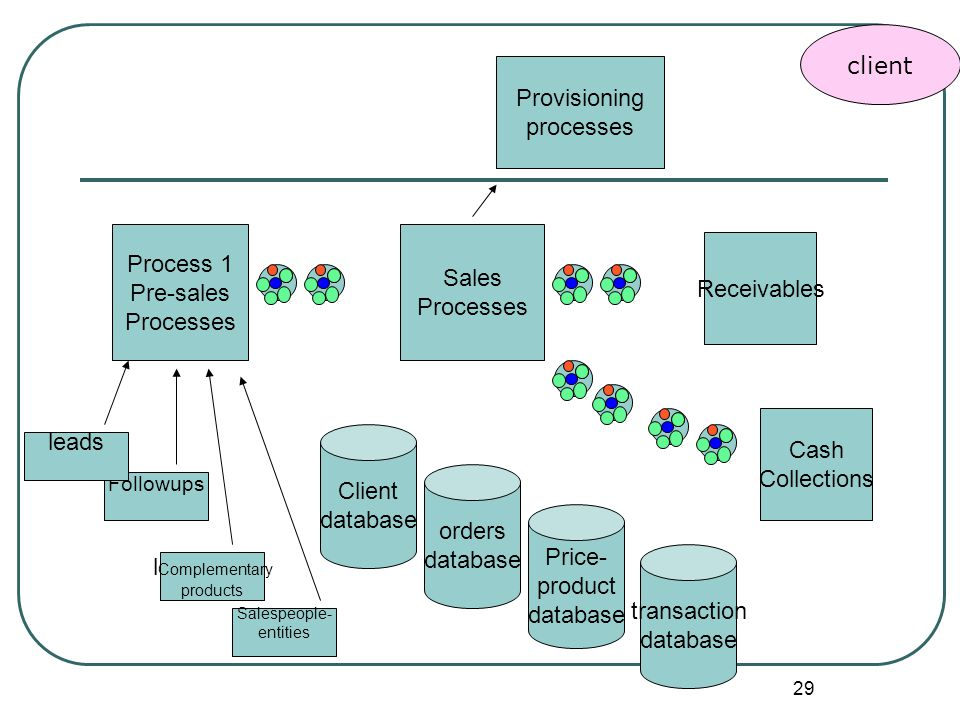 29 Followups Client database orders database Price- product database transaction database Process 1 Pre-sales Processes l Complementary products Sales