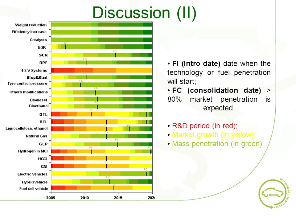 Discussion (II) FI (intro date) date when the technology or fuel penetration will start; FC (consolidation date) > 80% market penetration is expected.