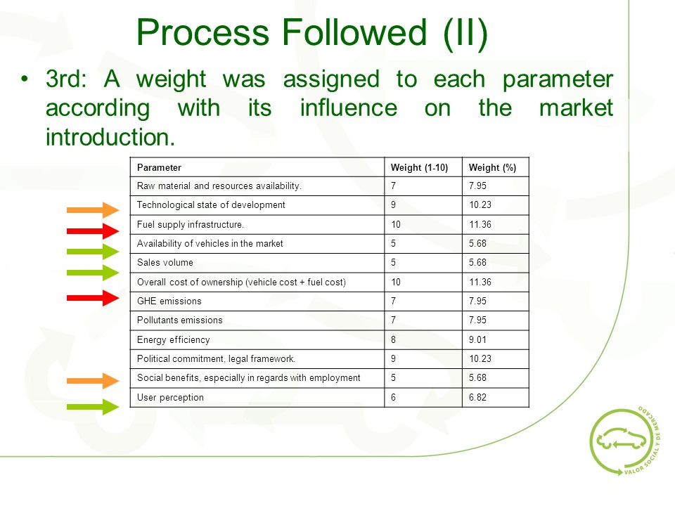 Process Followed (II) 3rd: A weight was assigned to each parameter according with its influence on the market introduction.