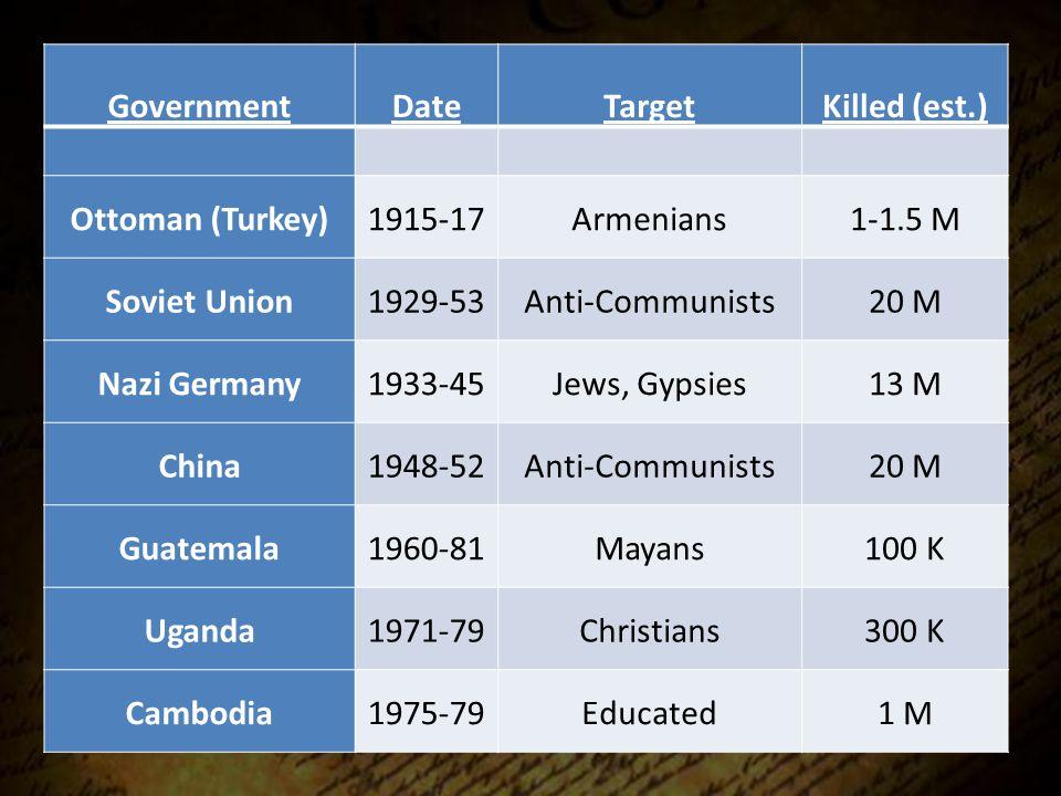 GovernmentDateTargetKilled (est.) Ottoman (Turkey)1915-17Armenians1-1.5 M Soviet Union1929-53Anti-Communists20 M Nazi Germany1933-45Jews, Gypsies13 M China1948-52Anti-Communists20 M Guatemala1960-81Mayans100 K Uganda1971-79Christians300 K Cambodia1975-79Educated1 M