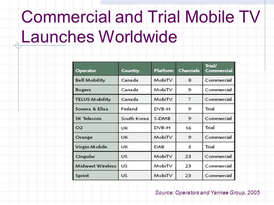 Commercial and Trial Mobile TV Launches Worldwide Source: Operators and Yankee Group, 2005
