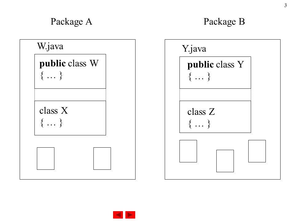 3 Package APackage B public class W { … } class X { … } public class Y { … } class Z { … } W.java Y.java