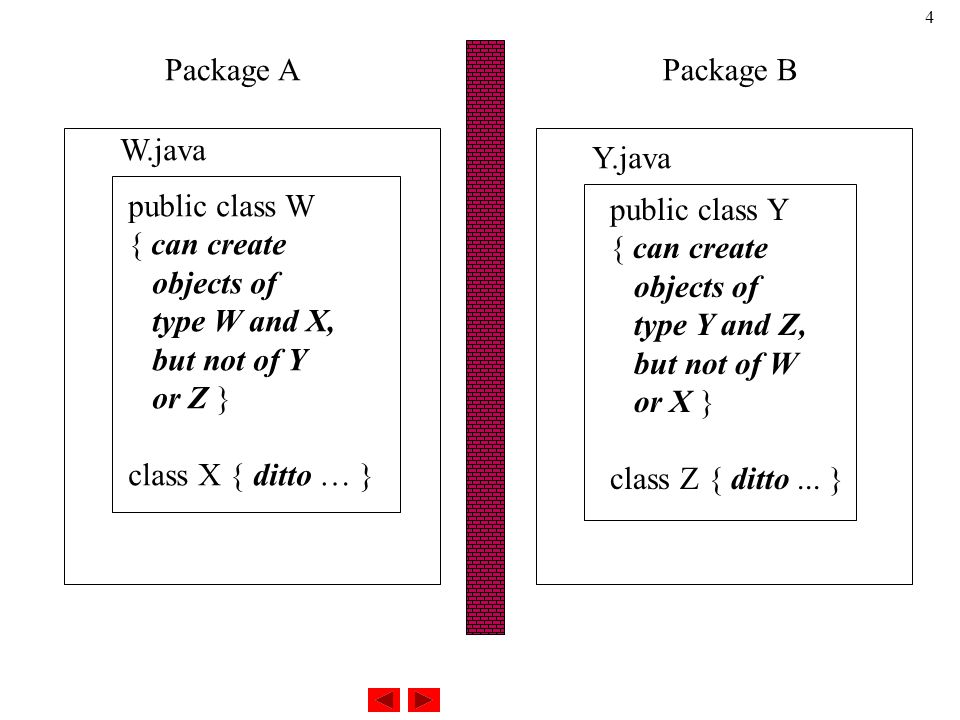 4 Package APackage B public class W { can create objects of type W and X, but not of Y or Z } class X { ditto … } public class Y { can create objects of type Y and Z, but not of W or X } class Z { ditto...