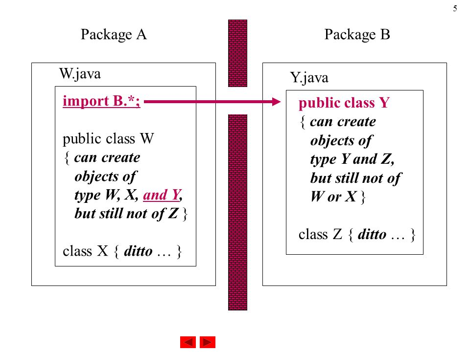 5 Package APackage B import B.*; public class W { can create objects of type W, X, and Y, but still not of Z } class X { ditto … } public class Y { can create objects of type Y and Z, but still not of W or X } class Z { ditto … } W.java Y.java
