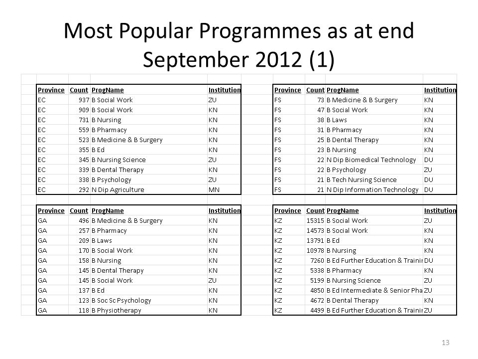 Most Popular Programmes as at end September 2012 (1) 13