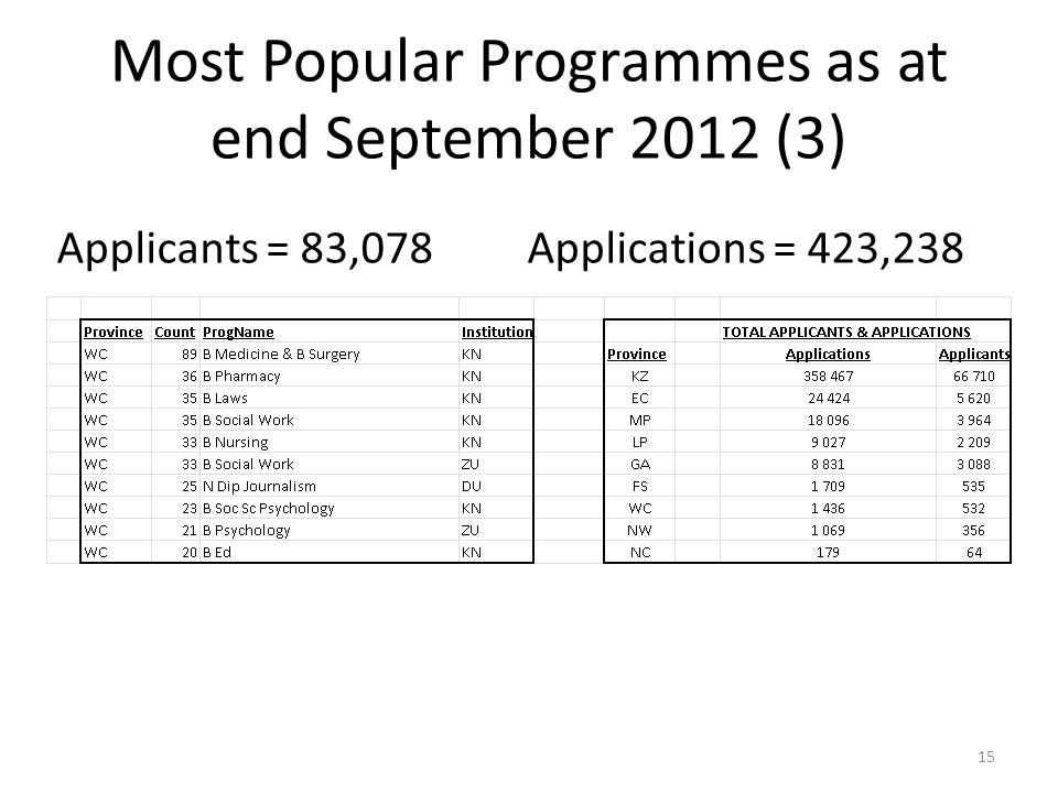 Most Popular Programmes as at end September 2012 (3) Applicants = 83,078 Applications = 423,238 15