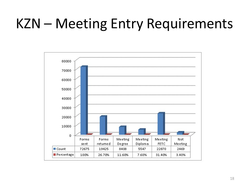 KZN – Meeting Entry Requirements 18
