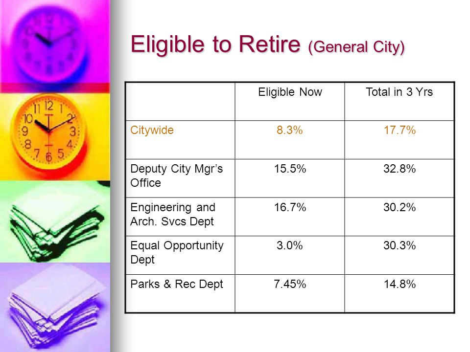 Eligible to Retire (General City) Eligible NowTotal in 3 Yrs Citywide8.3%17.7% Deputy City Mgr's Office 15.5%32.8% Engineering and Arch.