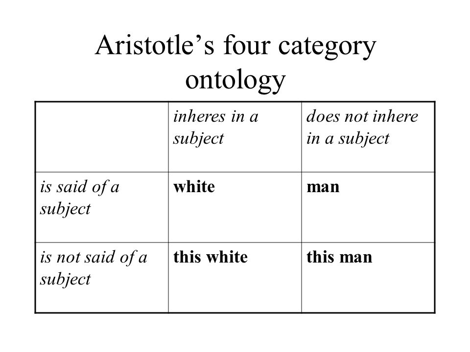 Aristotle's four category ontology inheres in a subject does not inhere in a subject is said of a subject whiteman is not said of a subject this whitethis man
