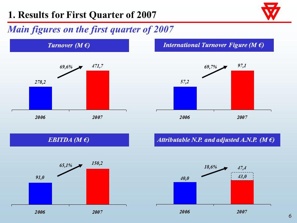 6 Turnover (M €) 69,6% 471,7 278,2 International Turnover Figure (M €) 69,7% 97,1 57,2 EBITDA (M €) 65,1% 150,2 91,0 Attributable N.P.