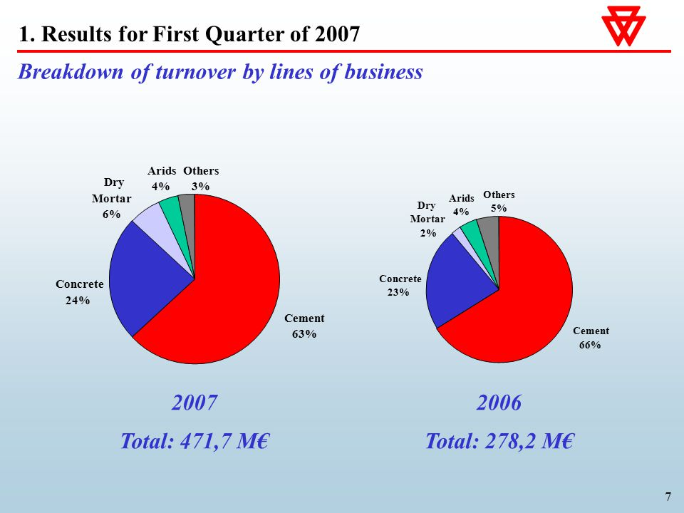 7 Breakdown of turnover by lines of business 2007 Total: 471,7 M€ 2006 Total: 278,2 M€ 1. Results for First Quarter of 2007 Cement 63% Others 3% Arids