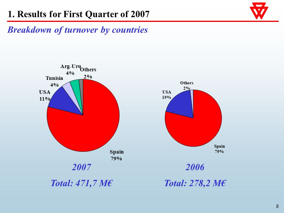 8 Breakdown of turnover by countries 2007 Total: 471,7 M€ 2006 Total: 278,2 M€ 1.