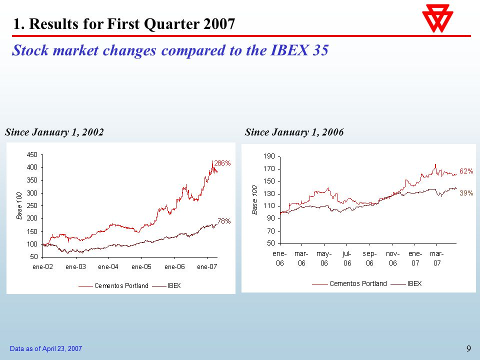 9 Stock market changes compared to the IBEX 35 Since January 1, 2006Since January 1, 2002 1. Results for First Quarter 2007 Data as of April 23, 2007