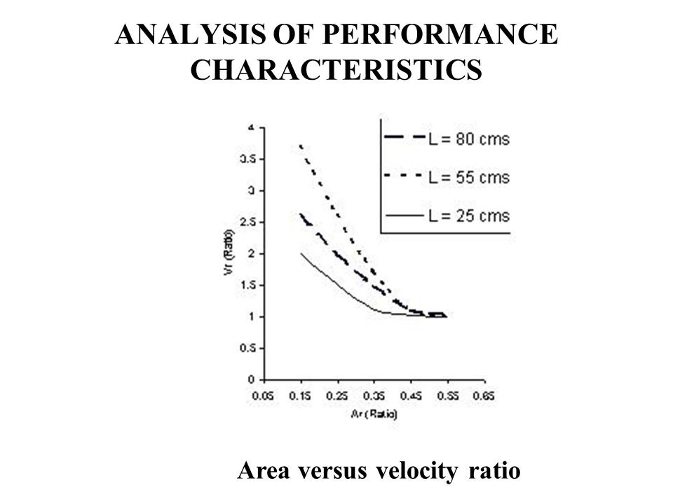 ANALYSIS OF PERFORMANCE CHARACTERISTICS Area versus velocity ratio