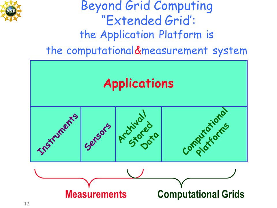 12 Beyond Grid Computing Extended Grid': the Application Platform is the computational&measurement system Applications Computational Platforms Instruments Sensors Archival/ Stored Data MeasurementsComputational Grids