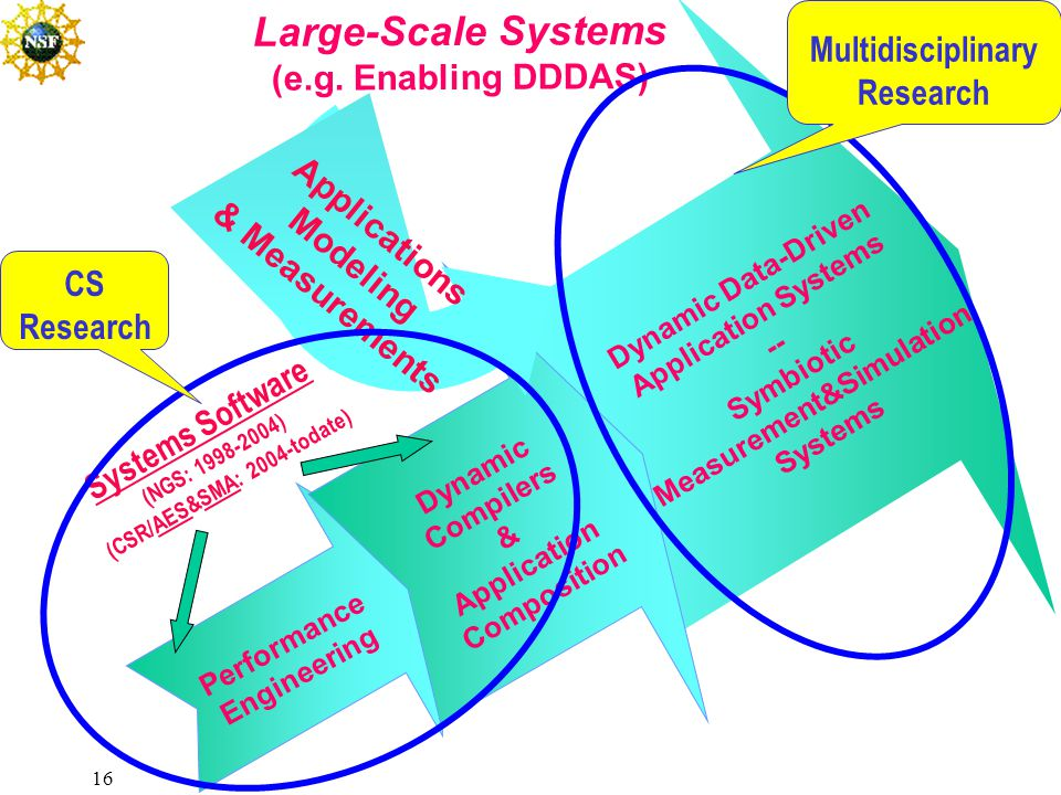 16 Performance Engineering Dynamic Compilers & Application Composition Dynamic Data-Driven Application Systems -- Symbiotic Measurement&Simulation Systems Large-Scale Systems (e.g.