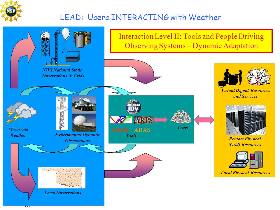 18 Experimental Dynamic Observations Users ADaM ADAS Tools NWS National Static Observations & Grids Mesoscale Weather Local Observations Local Physical Resources Remote Physical (Grid) Resources Virtual/Digital Resources and Services LEAD: Users INTERACTING with Weather Interaction Level II: Tools and People Driving Observing Systems – Dynamic Adaptation