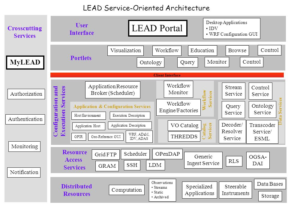 19 Why A Service-Oriented Architecture.