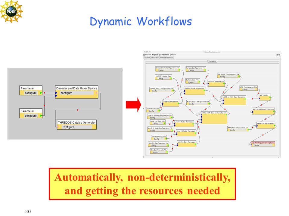 20 Dynamic Workflows Automatically, non-deterministically, and getting the resources needed
