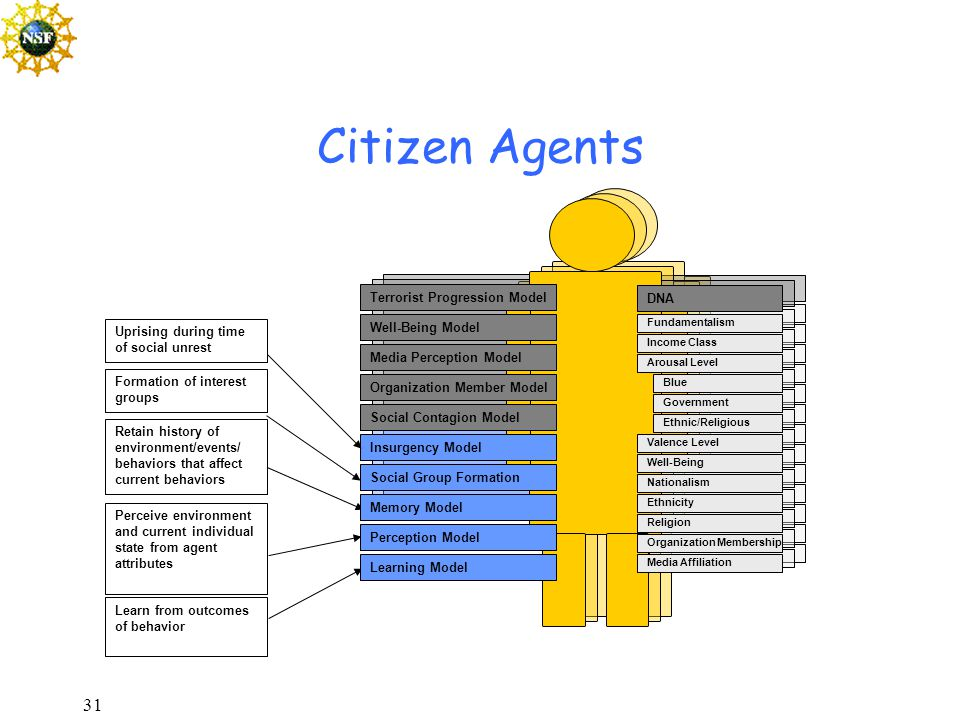 31 Citizen Agents Retain history of environment/events/ behaviors that affect current behaviors Perceive environment and current individual state from agent attributes Learn from outcomes of behavior Income Class Fundamentalism Arousal Level Valence Level Well-Being DNA Nationalism Ethnicity Religion Organization Membership Blue Government Ethnic/Religious Media Affiliation Terrorist Progression Model Well-Being Model Organization Member Model Media Perception Model Memory Model Perception Model Learning Model Social Contagion Model Insurgency Model Social Group Formation Uprising during time of social unrest Formation of interest groups