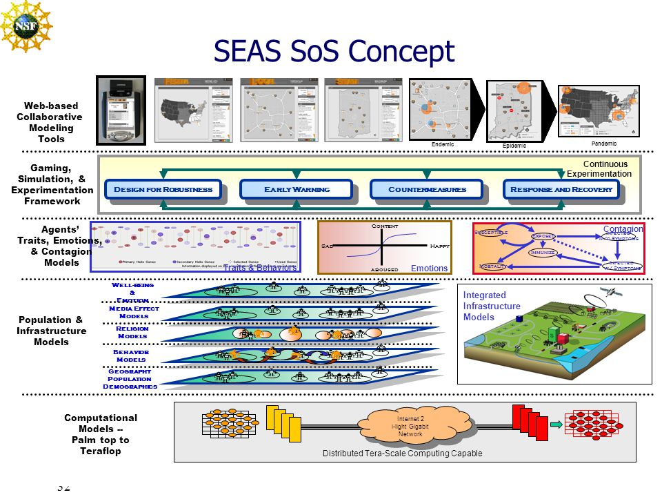 32 SEAS SoS Concept Geography Population Demographics Well-being & Emotion Behavior Models Media Effect Models Religion Models Continuous Experimentation Design for Robustness Early Warning Response and Recovery Countermeasures Happy Sad Content aroused Susceptible Mortality Exposed Infected w/o Symptoms Infected w/ Symptoms Immunize Internet 2 i-light Gigabit Network Internet 2 i-light Gigabit Network Distributed Tera-Scale Computing Capable Epidemic Endemic Pandemic Traits & Behaviors Emotions Contagion Web-based Collaborative Modeling Tools Gaming, Simulation, & Experimentation Framework Agents' Traits, Emotions, & Contagion Models Population & Infrastructure Models Computational Models -- Palm top to Teraflop Integrated Infrastructure Models