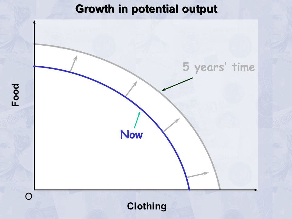 O Food Clothing Now Growth in potential output 5 years' time