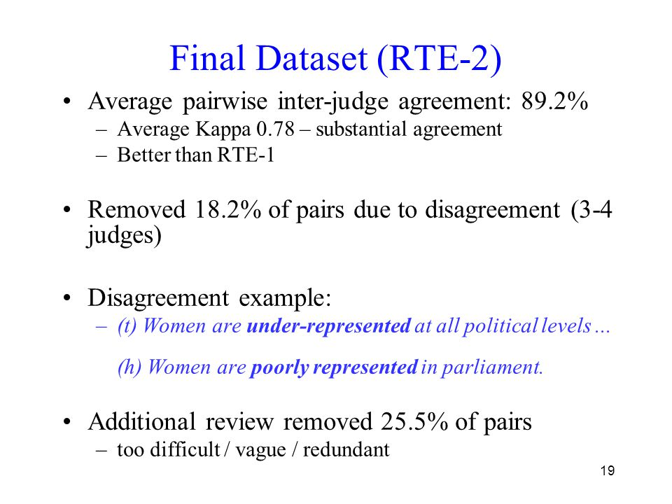 19 Final Dataset (RTE-2) Average pairwise inter-judge agreement: 89.2% –Average Kappa 0.78 – substantial agreement –Better than RTE-1 Removed 18.2% of pairs due to disagreement (3-4 judges) Disagreement example: –(t) Women are under-represented at all political levels...