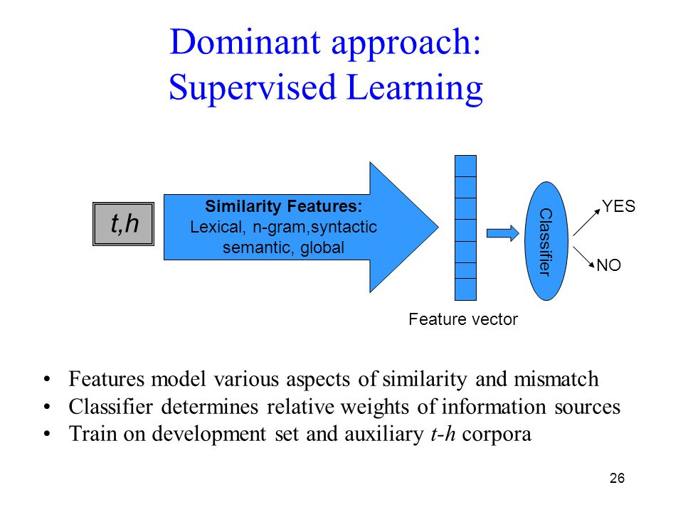 26 Dominant approach: Supervised Learning Features model various aspects of similarity and mismatch Classifier determines relative weights of information sources Train on development set and auxiliary t-h corpora t,h Similarity Features: Lexical, n-gram,syntactic semantic, global Feature vector Classifier YES NO