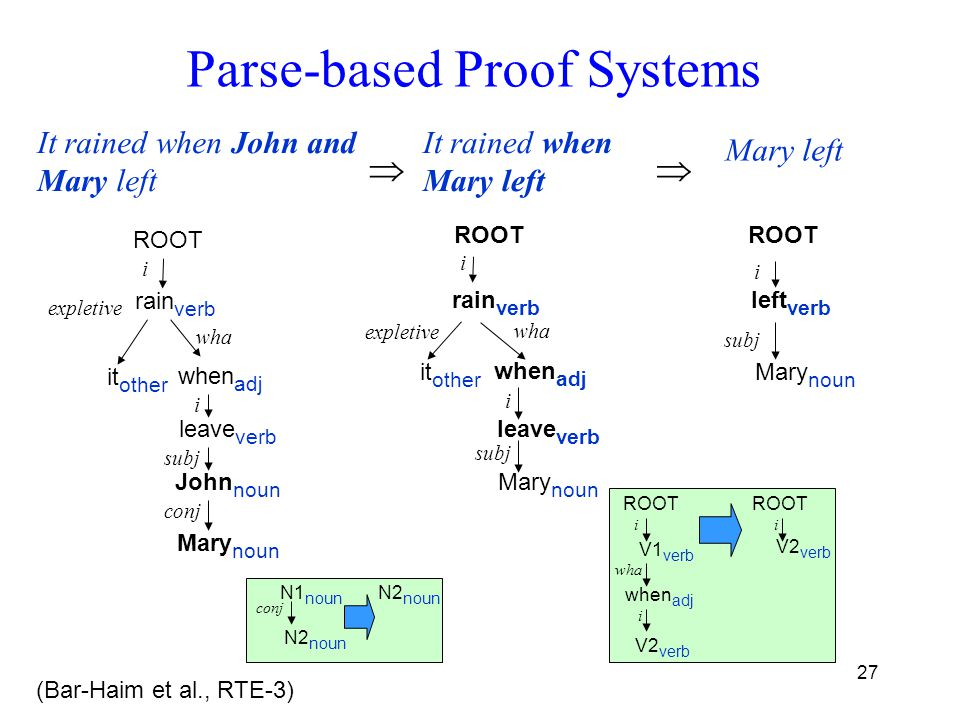27 Parse-based Proof Systems rain verb when adj leave verb wha expletive ROOT i it other i Mary noun John noun subj conj N2 noun N1 noun conj N2 noun It rained when John and Mary left it other rain verb when adj leave verb wha ROOT i i Mary noun subj left verb ROOT i Mary noun subj V1 verb when adj ROOT i i V2 verb ROOT V2 verb i wha It rained when Mary left Mary left  expletive (Bar-Haim et al., RTE-3)