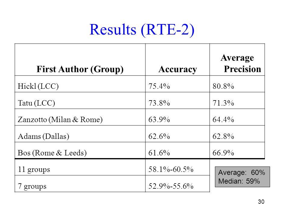 30 Results (RTE-2) Average PrecisionAccuracyFirst Author (Group) 80.8%75.4%Hickl (LCC) 71.3%73.8%Tatu (LCC) 64.4%63.9%Zanzotto (Milan & Rome) 62.8%62.