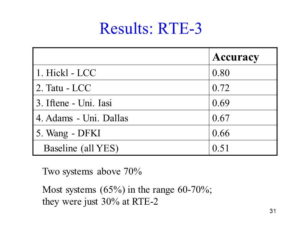 31 Results: RTE-3 Accuracy 1. Hickl - LCC0.80 2. Tatu - LCC0.72 3.