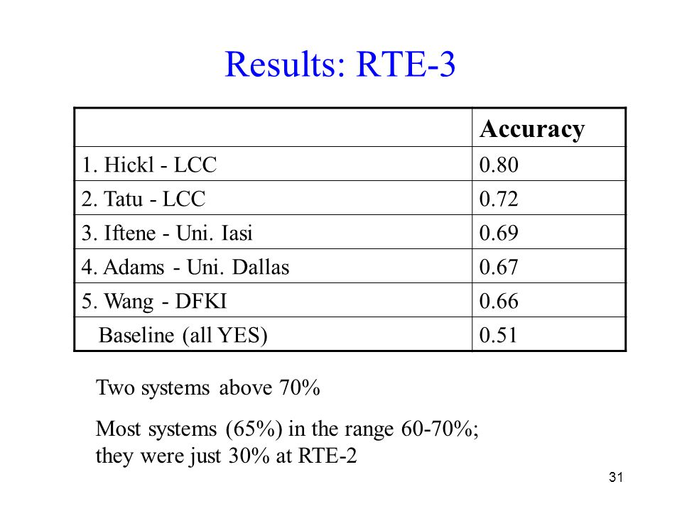 31 Results: RTE-3 Accuracy 1. Hickl - LCC0.80 2. Tatu - LCC0.72 3. Iftene - Uni. Iasi0.69 4. Adams - Uni. Dallas0.67 5. Wang - DFKI0.66 Baseline (all