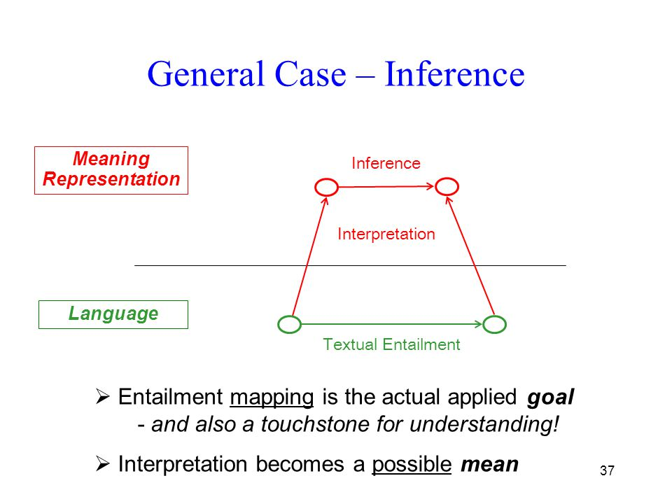 37 General Case – Inference Meaning Representation Language  Entailment mapping is the actual applied goal - and also a touchstone for understanding!