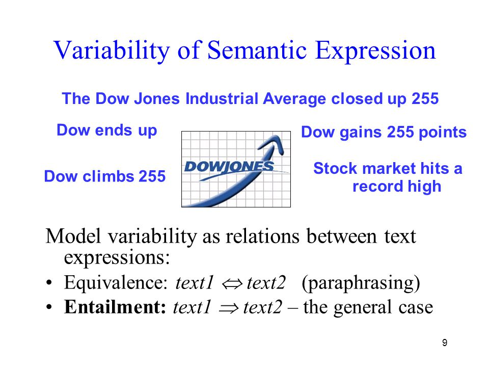 9 Variability of Semantic Expression Model variability as relations between text expressions: Equivalence: text1  text2 (paraphrasing) Entailment: text1  text2 – the general case Dow ends up Dow climbs 255 The Dow Jones Industrial Average closed up 255 Stock market hits a record high Dow gains 255 points