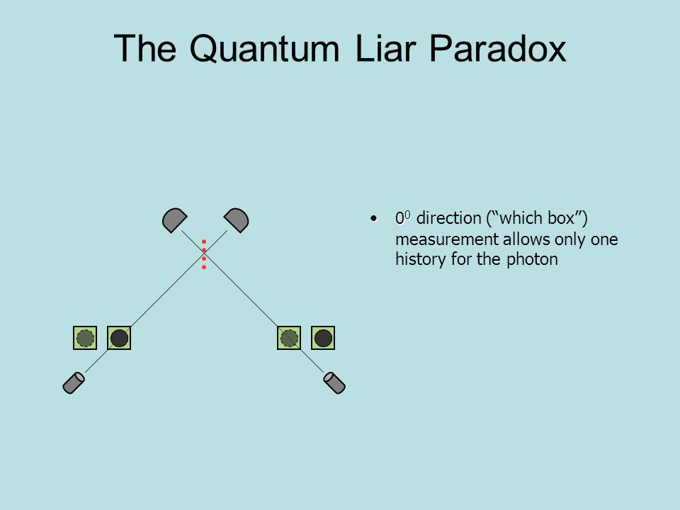 The Quantum Liar Paradox To prove non-locality, test the two Hardy atoms for Bell Inequality 0 0 0 0 0 0Use Spin measurement in 3 directions relative to the x -axis: 0 0, 30 0, and -30 0 0 0For 0 0, just inspect the two boxes ( which box measurement) 0 0 0 0For 30 0 and -30 0 directions, re- unite the boxes, then split according to desired direction, and finally measure position
