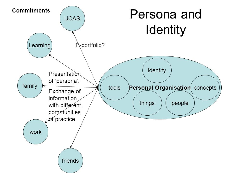 Learning friends UCAS work family Personal Organisation identity tools thingspeople concepts Presentation of 'persona': Exchange of information with different communities of practice Commitments E-portfolio.